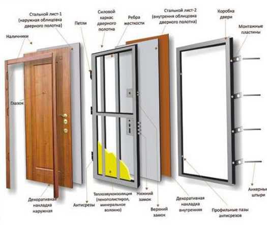 правильный выбор входных металлических дверей