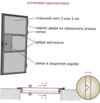 сколько стоить сварить железную дверь и установить ее